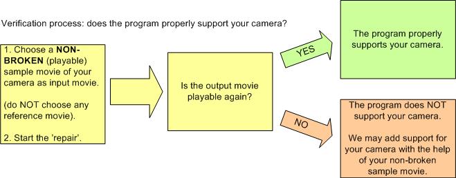 camera_verification