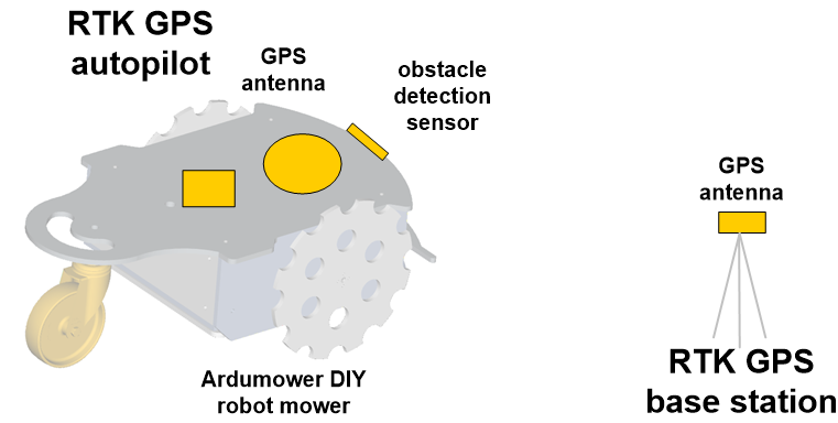 self_driving_ardumower_components1